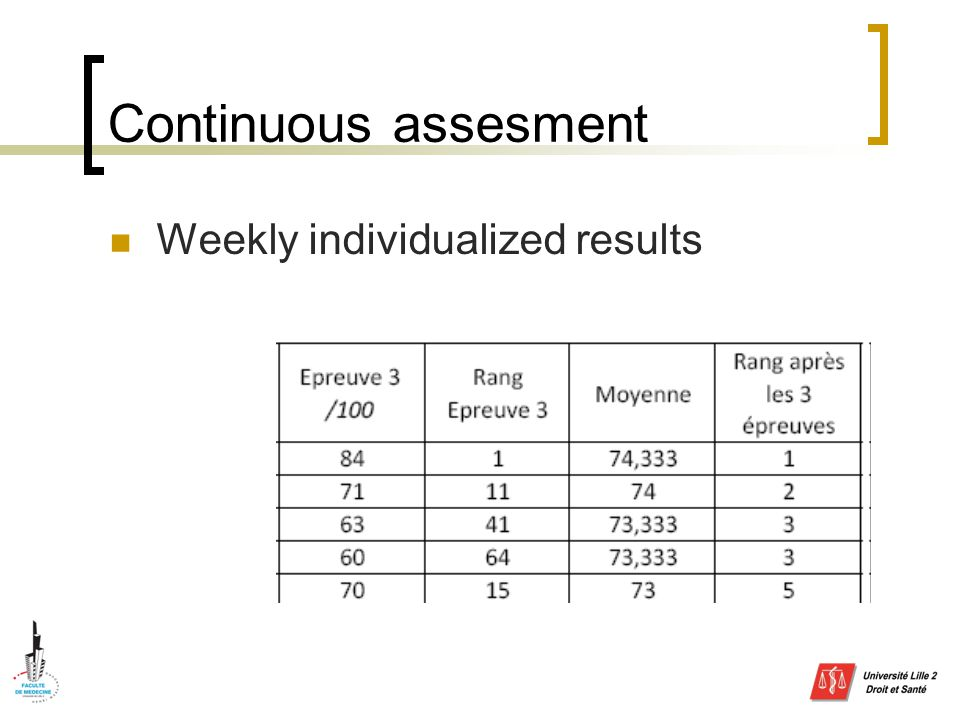 Continuous assesment Weekly individualized results