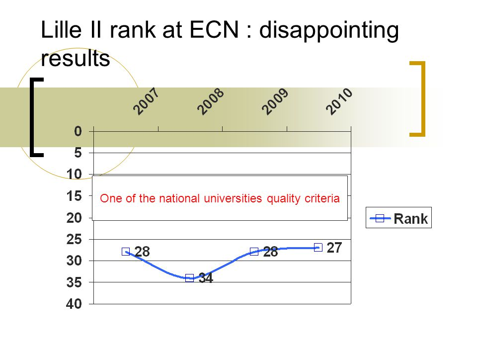 Lille II rank at ECN : disappointing results One of the national universities quality criteria