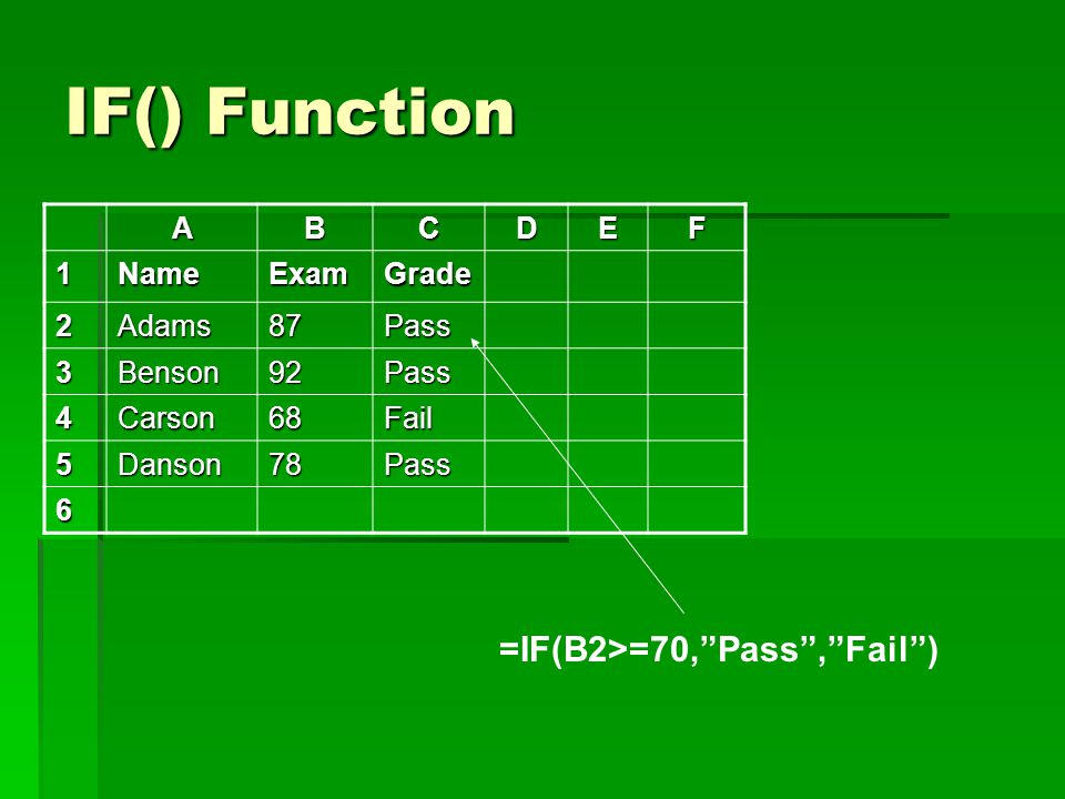 IF() Function ABCDEF 1NameExamGrade 2Adams87Pass 3Benson92Pass 4Carson68Fail 5Danson78Pass 6 =IF(B2>=70, Pass , Fail )