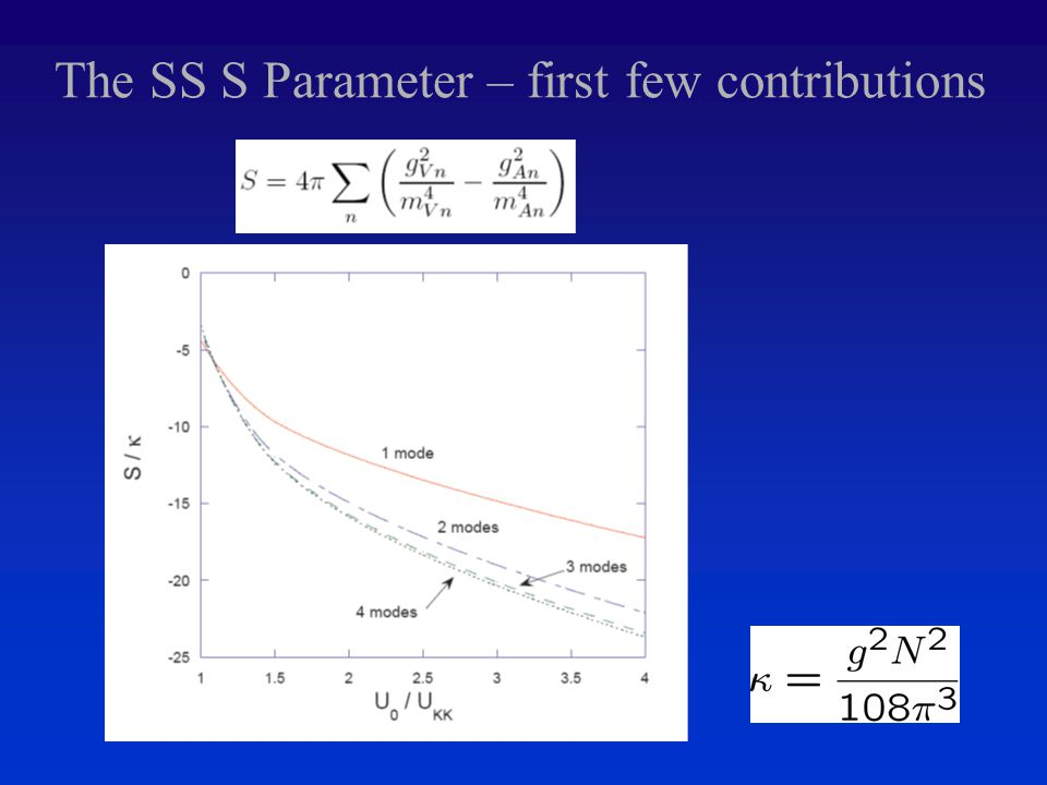 The SS S Parameter – first few contributions