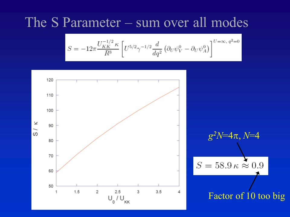 The S Parameter – sum over all modes Factor of 10 too big g 2 N=4 , N=4
