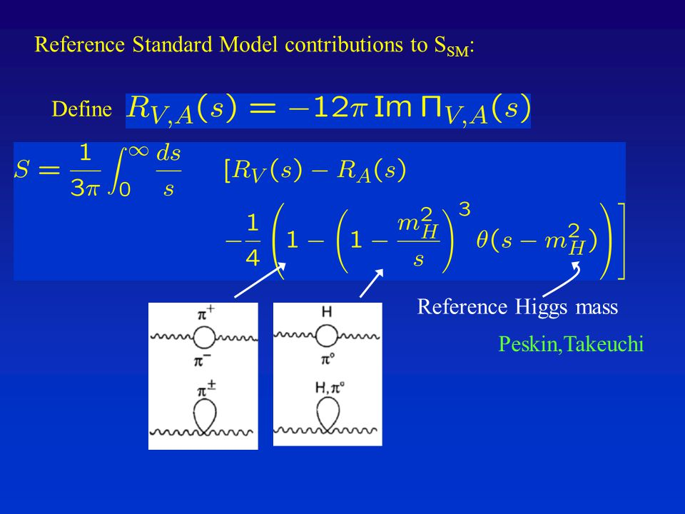 Peskin,Takeuchi Reference Standard Model contributions to S SM : Reference Higgs mass Define