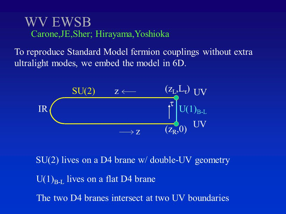WV EWSB Carone,JE,Sher; Hirayama,Yoshioka To reproduce Standard Model fermion couplings without extra ultralight modes, we embed the model in 6D.