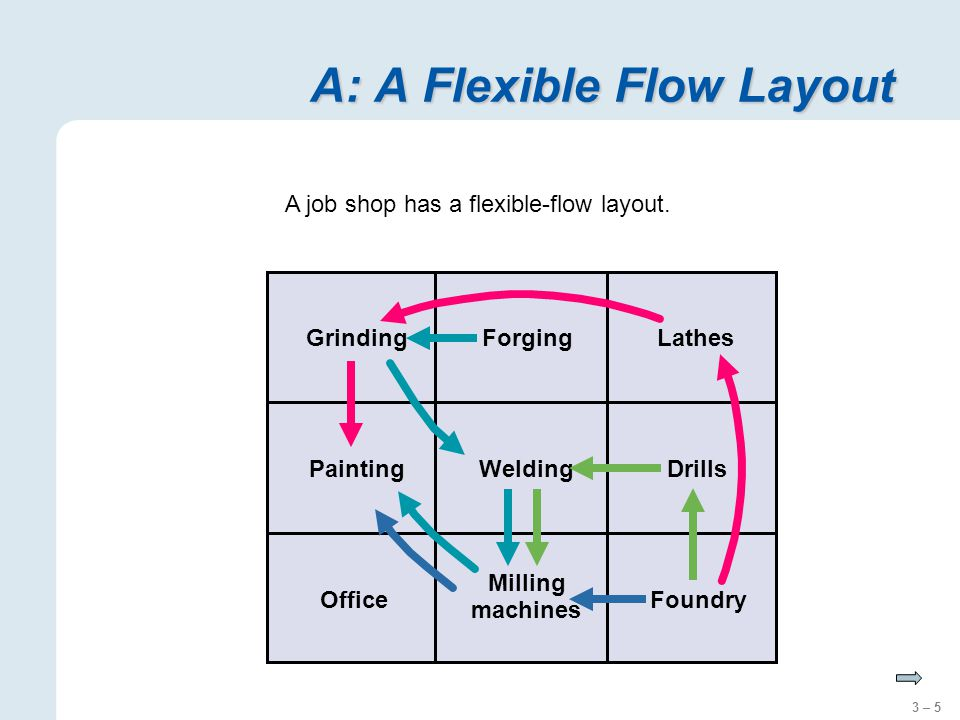 3 – 5 A: A Flexible Flow Layout Foundry Milling machines LathesGrinding PaintingDrills Office Welding Forging A job shop has a flexible-flow layout.