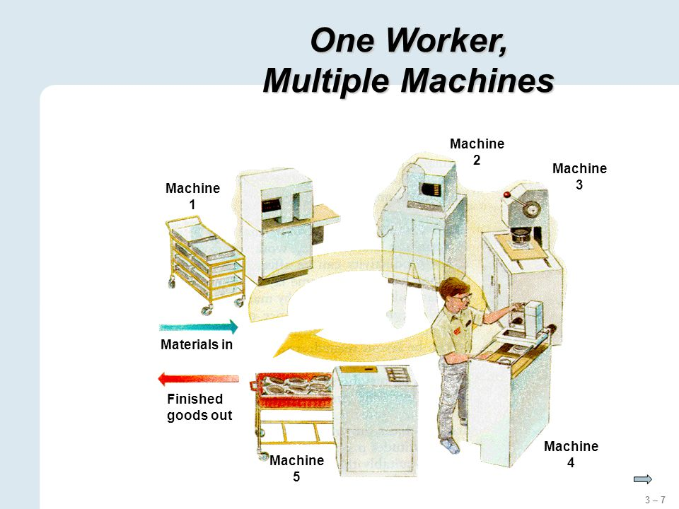 3 – 7 Machine 1 Machine 2 Machine 3 Machine 4 Machine 5 Materials in Finished goods out One Worker, Multiple Machines