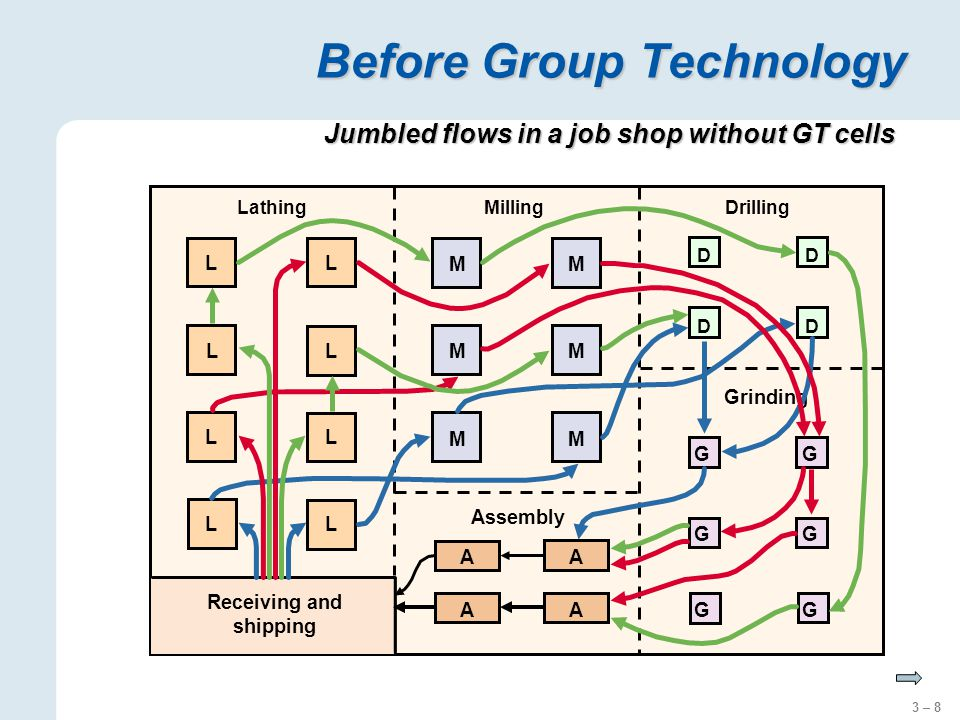 3 – 8 Before Group Technology Drilling DD DD Grinding GG GG GG Milling MM MM MM Assembly AA AA Lathing Receiving and shipping L LL LL LL L Jumbled flows in a job shop without GT cells