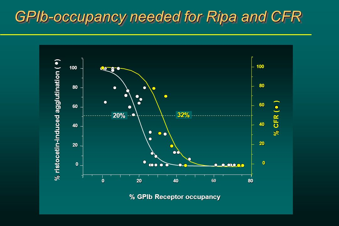GPIb-occupancy needed for Ripa and CFR 0204080 % ristocetin-induced agglutination ( ) % GPIb Receptor occupancy 60 0 20 40 60 80 100 0 20 40 60 80100 % CFR ( ) 20% 20% 32% 32%