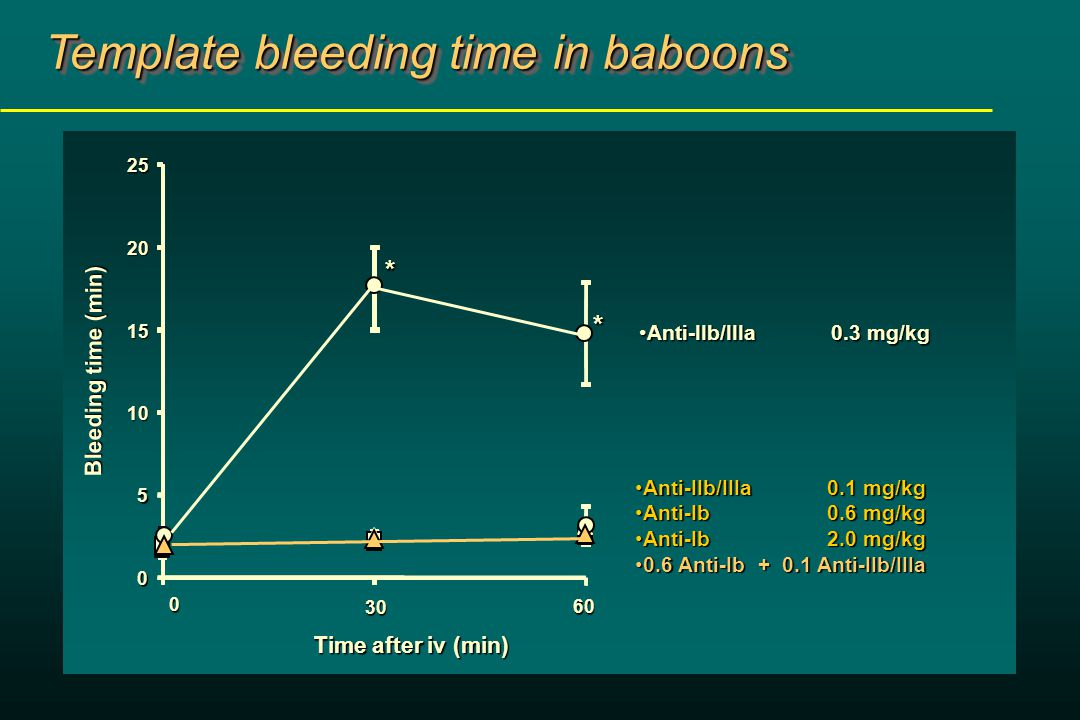 Bleeding time (min) 0 5 10 15 20 25 0 30 60 Time after iv (min) * * Anti-IIb/IIIa 0.3 mg/kgAnti-IIb/IIIa 0.3 mg/kg Anti-IIb/IIIa 0.1 mg/kgAnti-IIb/IIIa 0.1 mg/kg Anti-Ib0.6 mg/kgAnti-Ib0.6 mg/kg Anti-Ib 2.0 mg/kgAnti-Ib 2.0 mg/kg 0.6 Anti-Ib + 0.1 Anti-IIb/IIIa0.6 Anti-Ib + 0.1 Anti-IIb/IIIa Template bleeding time in baboons