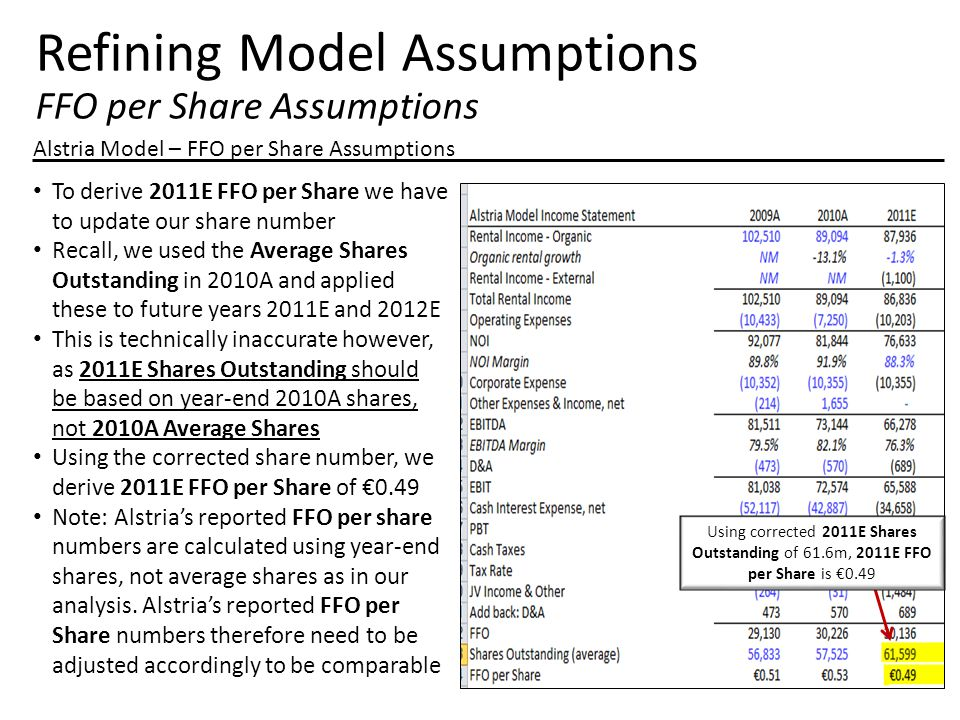 Refining Model Assumptions FFO per Share Assumptions Alstria Model – FFO per Share Assumptions To derive 2011E FFO per Share we have to update our share number Recall, we used the Average Shares Outstanding in 2010A and applied these to future years 2011E and 2012E This is technically inaccurate however, as 2011E Shares Outstanding should be based on year-end 2010A shares, not 2010A Average Shares Using the corrected share number, we derive 2011E FFO per Share of €0.49 Note: Alstria's reported FFO per share numbers are calculated using year-end shares, not average shares as in our analysis.