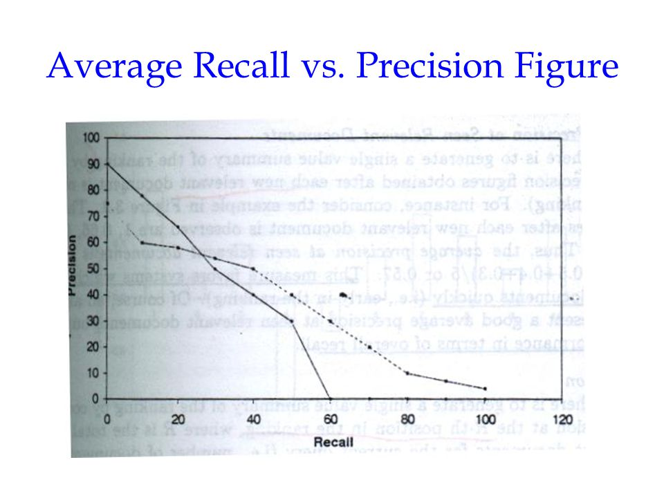 Average Recall vs. Precision Figure