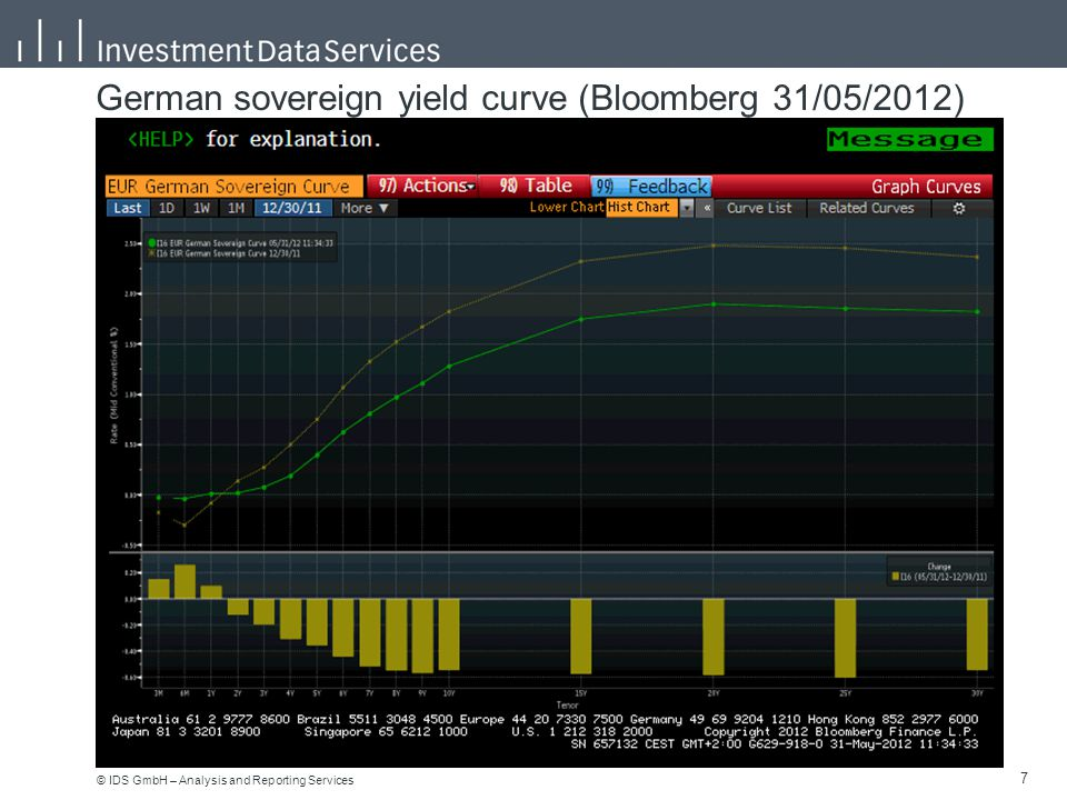 © IDS GmbH – Analysis and Reporting Services 7 7 German sovereign yield curve (Bloomberg 31/05/2012)