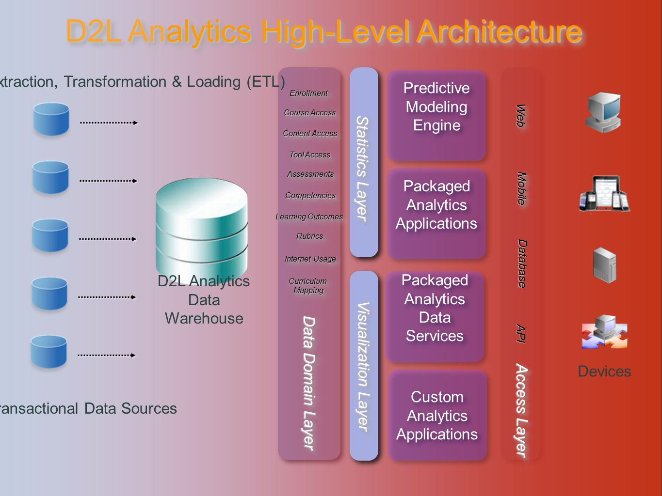 Predictive Modeling Engine Predictive Modeling Engine Packaged Analytics Applications Visualization Layer Packaged Analytics Data Services Custom Analytics Applications Custom Analytics Applications WebWeb MobileMobile Database API Access Layer Data Domain Layer Statistics Layer Extraction, Transformation & Loading (ETL) Transactional Data Sources D2L Analytics Data Warehouse EnrollmentEnrollment Course Access Content Access Tool Access AssessmentsAssessments Learning Outcomes RubricsRubrics Internet Usage Curriculum Mapping CompetenciesCompetencies D2L Analytics High-Level Architecture Devices
