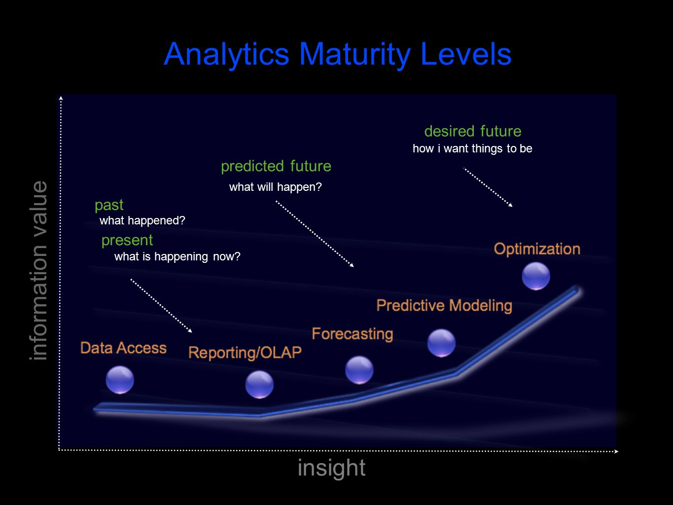 insight information value what happened. past predicted future what will happen.