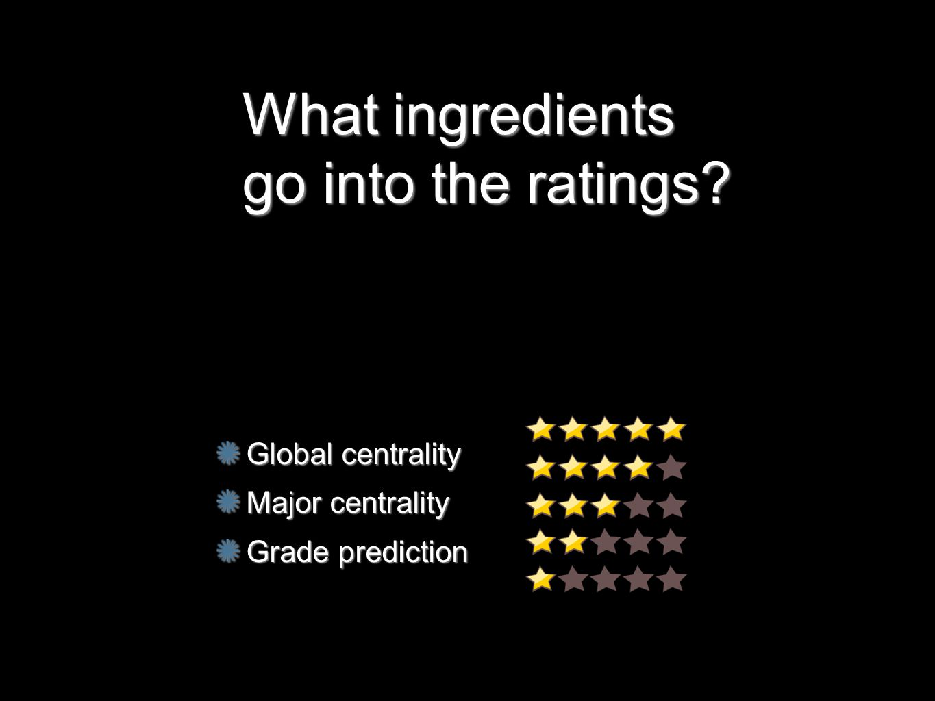 Global centrality Major centrality Grade prediction What ingredients go into the ratings