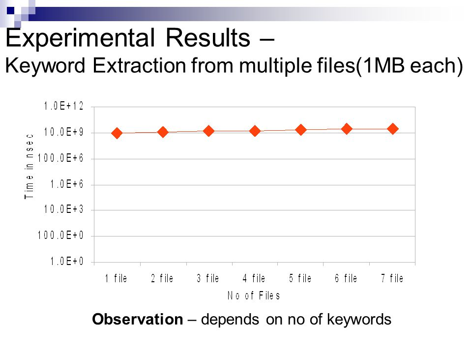 Experimental Results – Keyword Extraction from multiple files(1MB each) Observation – depends on no of keywords