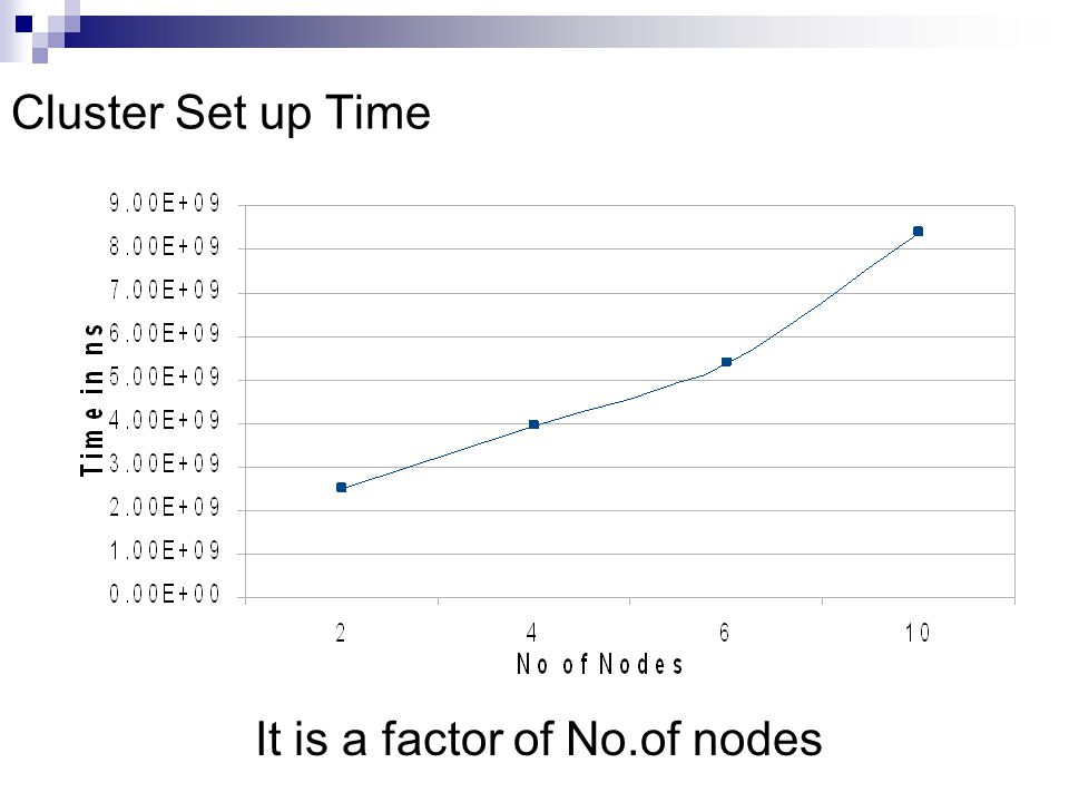 Cluster Set up Time It is a factor of No.of nodes