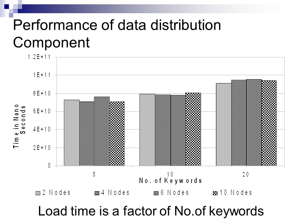 Performance of data distribution Component Load time is a factor of No.of keywords