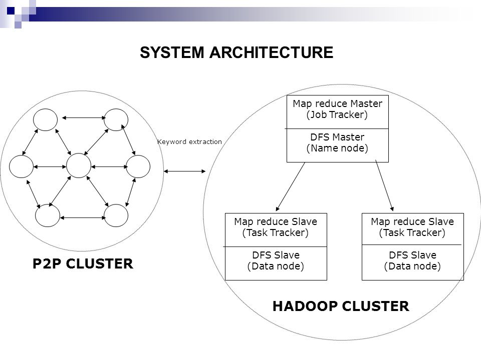 Map reduce Master (Job Tracker) DFS Master (Name node) Map reduce Slave (Task Tracker) DFS Slave (Data node) Map reduce Slave (Task Tracker) DFS Slave (Data node) HADOOP CLUSTER P2P CLUSTER Keyword extraction SYSTEM ARCHITECTURE