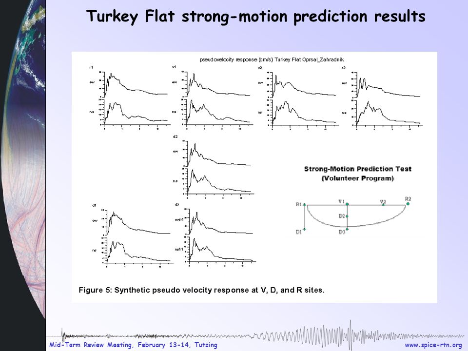 www.spice-rtn.org Mid-Term Review Meeting, February 13-14, Tutzing Turkey Flat strong-motion prediction results