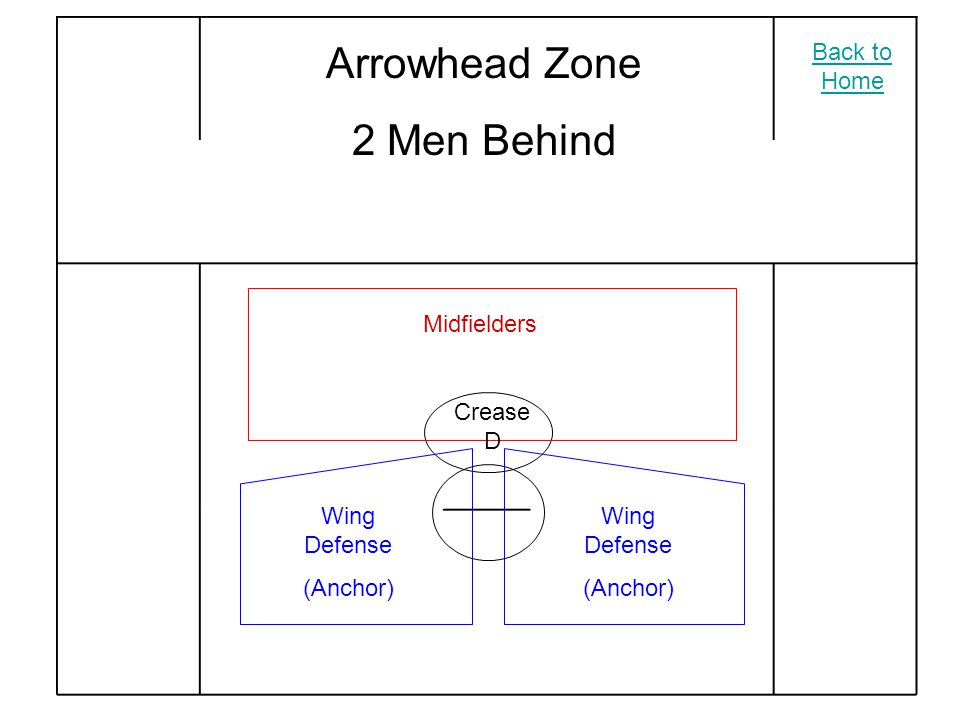 Arrowhead Zone 2 Men Behind Wing Defense (Anchor) Wing Defense (Anchor) Midfielders Crease D Back to Home