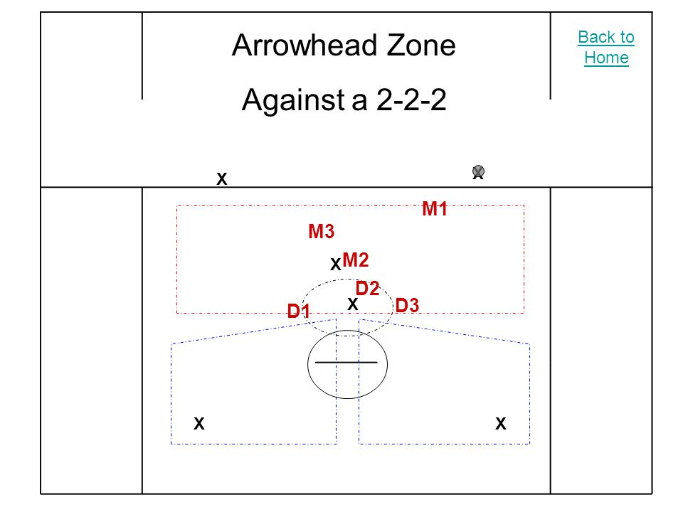 Arrowhead Zone Against a 2-2-2 X X X XX X M2 M3 M1 D2 D3 D1 Back to Home