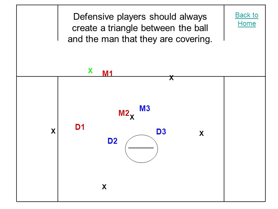 X X X X X X M2 M3 M1 D2 D3 D1 Defensive players should always create a triangle between the ball and the man that they are covering.
