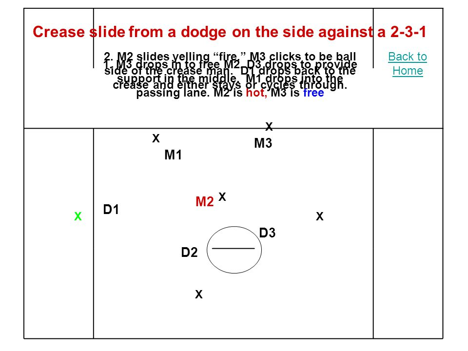 X X X X X X M2 M3 M1 D2 D3 D1 Crease slide from a dodge on the side against a 2-3-1 1.