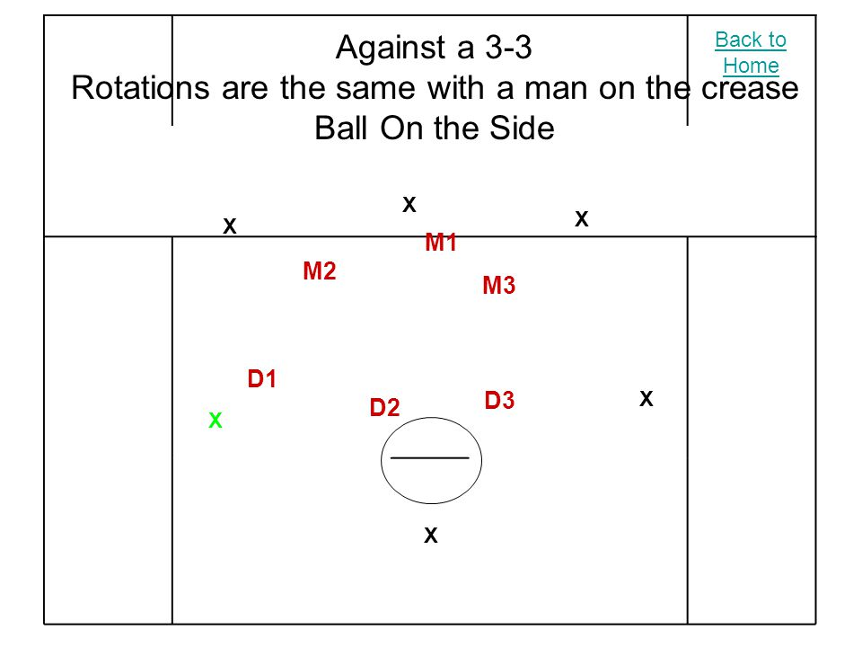 X X X X X X M2 M3 M1 D2 D3 D1 Against a 3-3 Rotations are the same with a man on the crease Ball On the Side Back to Home