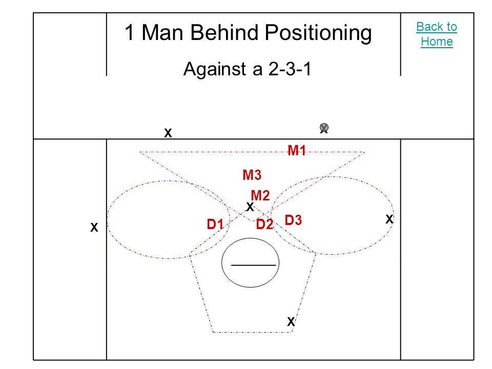 1 Man Behind Positioning Against a 2-3-1 X X X X X X M2 M3 M1 D2 D3 D1 Back to Home
