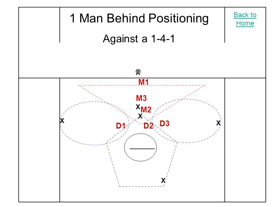 1 Man Behind Positioning Against a 1-4-1 X X X X X X M2 M3 M1 D2 D3 D1 Back to Home