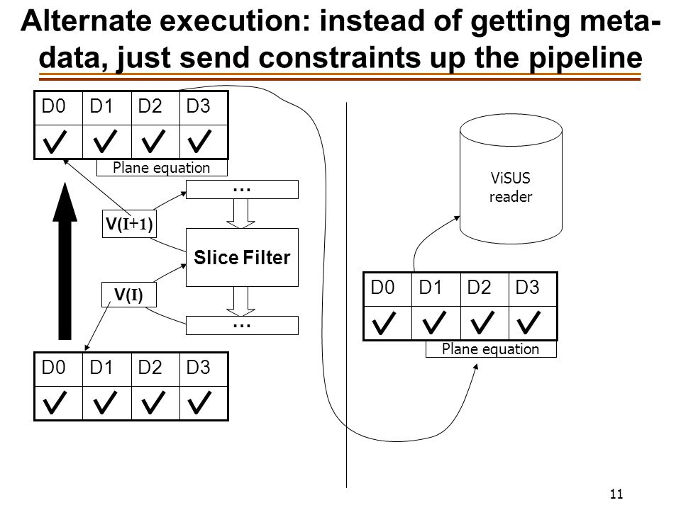 11 Alternate execution: instead of getting meta- data, just send constraints up the pipeline … Slice Filter V( I ) … V( I+1 ) D3D2D1D0 D3D2D1D0 Plane equation ViSUS reader D3D2D1D0 Plane equation