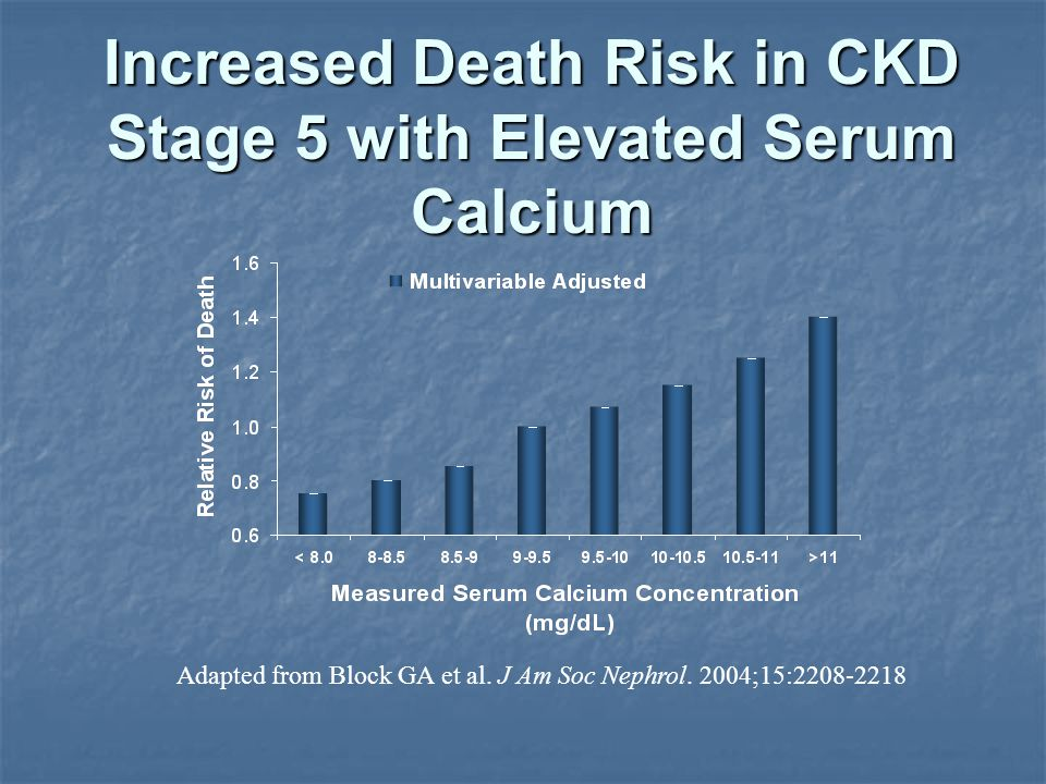 Increased Death Risk in CKD Stage 5 with Elevated Serum Calcium Adapted from Block GA et al.