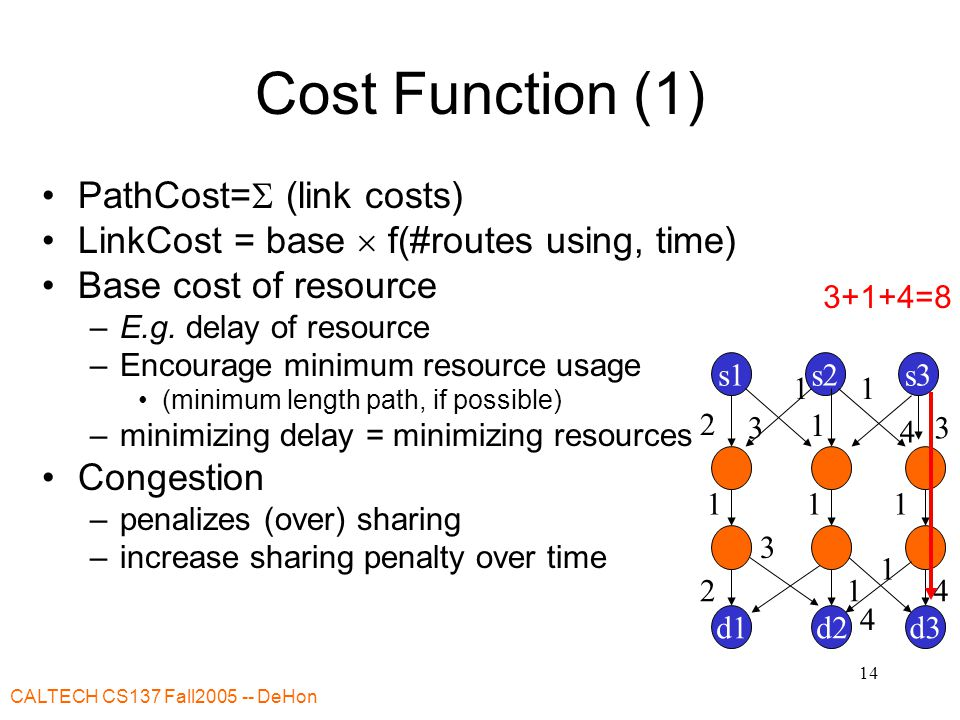 CALTECH CS137 Fall2005 -- DeHon 14 Cost Function (1) PathCost=  (link costs) LinkCost = base  f(#routes using, time) Base cost of resource –E.g.