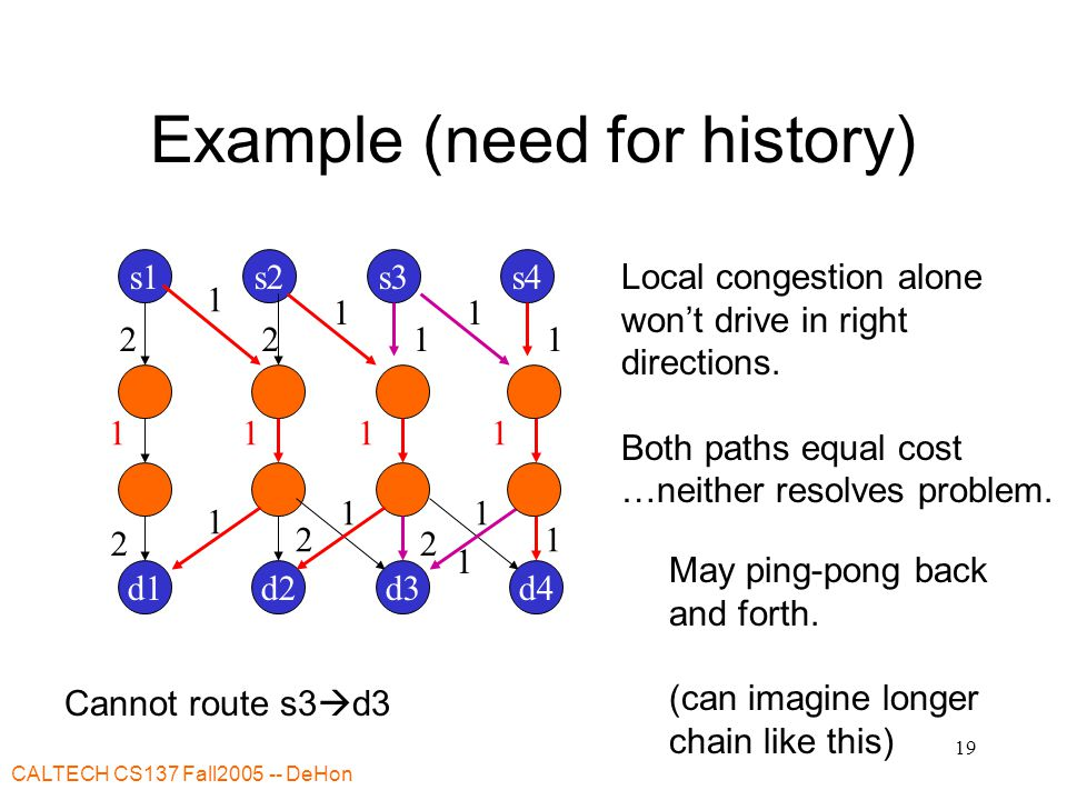CALTECH CS137 Fall2005 -- DeHon 19 Example (need for history) Cannot route s3  d3 s1s2 d2d1 22 2 11 1 1 s3 d3 1 1 2 1 1 1 Local congestion alone won't drive in right directions.
