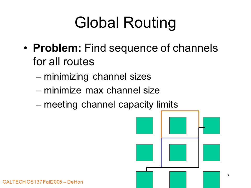 CALTECH CS137 Fall2005 -- DeHon 3 Global Routing Problem: Find sequence of channels for all routes –minimizing channel sizes –minimize max channel size –meeting channel capacity limits