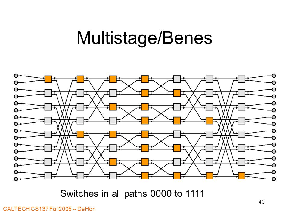 CALTECH CS137 Fall2005 -- DeHon 41 Multistage/Benes Switches in all paths 0000 to 1111