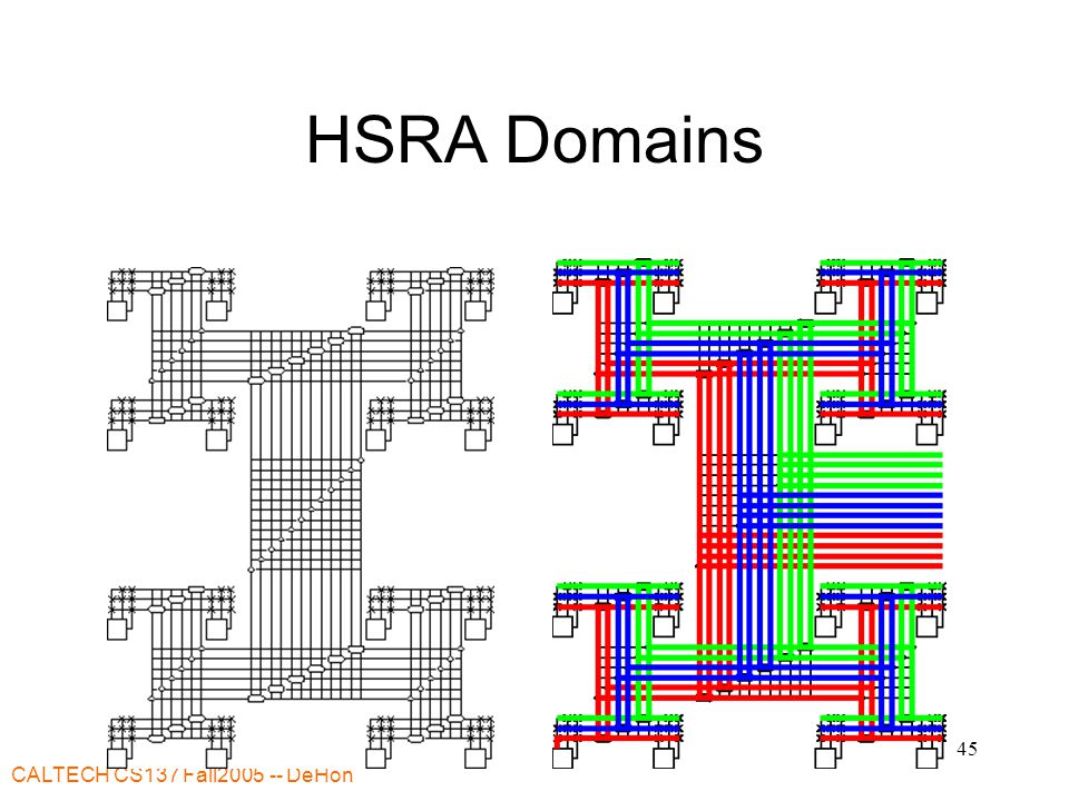 CALTECH CS137 Fall2005 -- DeHon 45 HSRA Domains