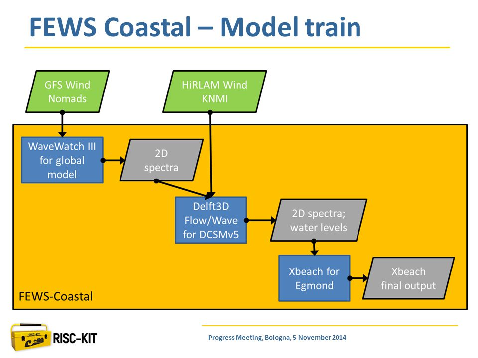 FEWS Coastal – Model train Progress Meeting, Bologna, 5 November 2014