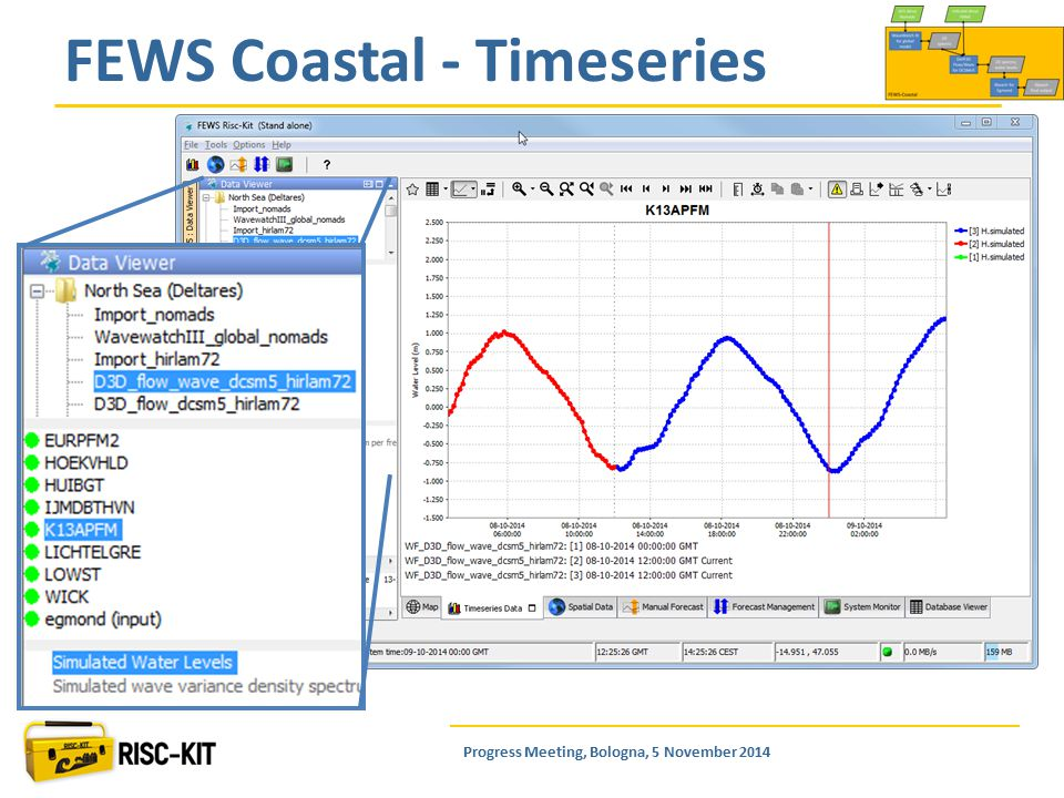 FEWS Coastal - Timeseries Progress Meeting, Bologna, 5 November 2014