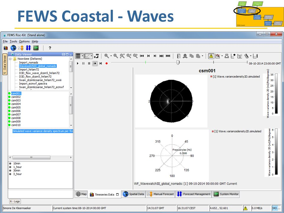 FEWS Coastal - Waves Progress Meeting, Bologna, 5 November 2014