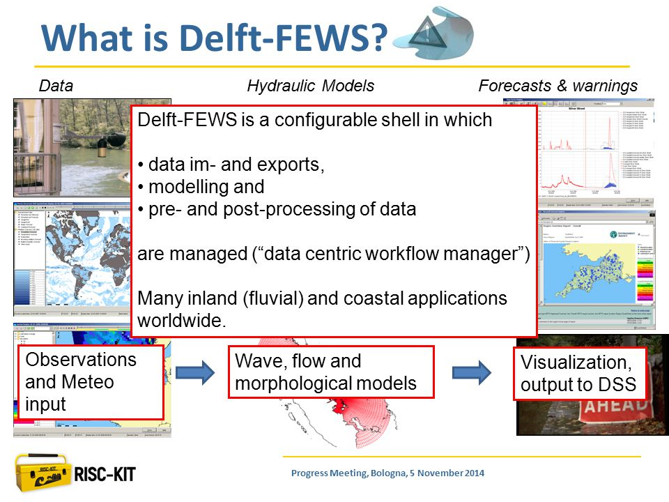What is Delft-FEWS.