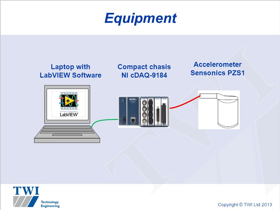 Copyright © TWI Ltd 2013 Equipment Compact chasis NI cDAQ-9184 Accelerometer Sensonics PZS1 Laptop with LabVIEW Software