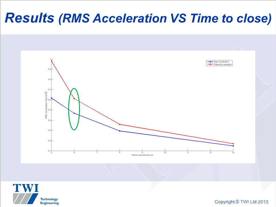 Copyright © TWI Ltd 2013 Results (RMS Acceleration VS Time to close)