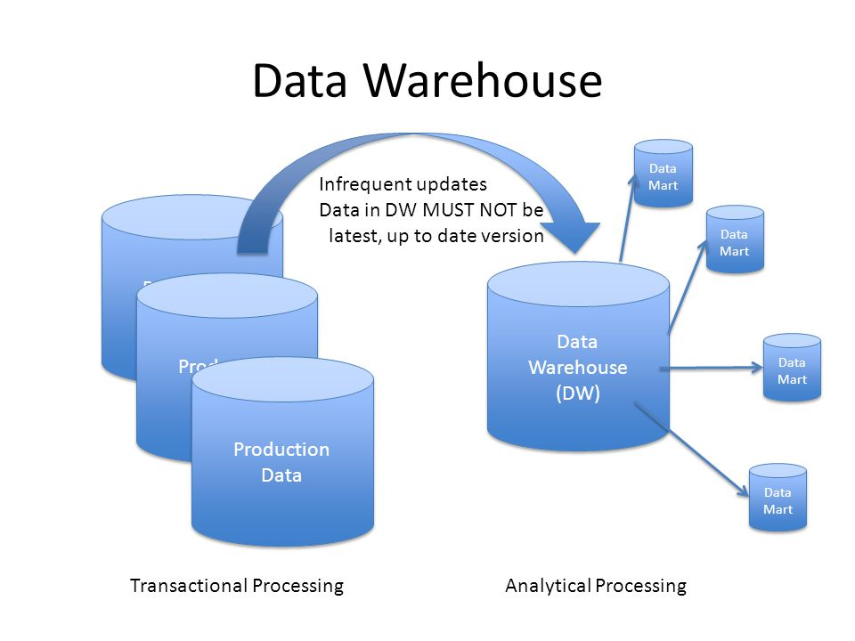 OLAP Tuning  Outline OLAP 101 – Data warehouse architecture