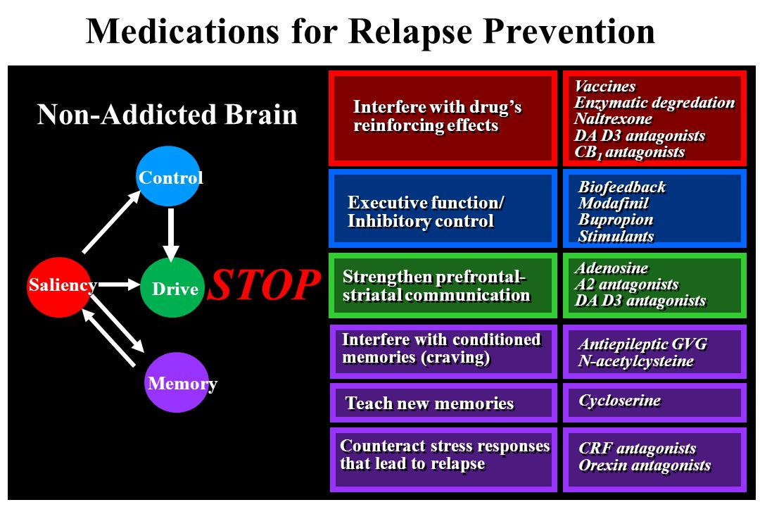 Medications for Relapse Prevention Addicted Brain Drive Control Saliency Memory GO Strengthen prefrontal- striatal communication Strengthen prefrontal- striatal communication Executive function/ Inhibitory control Executive function/ Inhibitory control Interfere with conditioned memories (craving) Interfere with conditioned memories (craving) Teach new memories Counteract stress responses that lead to relapse Interfere with drug's reinforcing effects Interfere with drug's reinforcing effects Vaccines Enzymatic degredation Naltrexone DA D3 antagonists CB 1 antagonists Vaccines Enzymatic degredation Naltrexone DA D3 antagonists CB 1 antagonists Biofeedback Modafinil Bupropion Stimulants Biofeedback Modafinil Bupropion Stimulants Antiepileptic GVG N-acetylcysteine Antiepileptic GVG N-acetylcysteine Cycloserine CRF antagonists Orexin antagonists CRF antagonists Orexin antagonists STOP Drive Control Memory Non-Addicted Brain Saliency Adenosine A2 antagonists DA D3 antagonists Adenosine A2 antagonists DA D3 antagonists