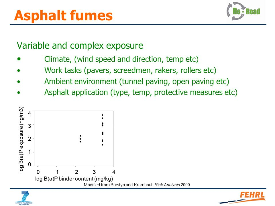 Asphalt fumes Variable and complex exposure Climate, (wind speed and direction, temp etc) Work tasks (pavers, screedmen, rakers, rollers etc) Ambient environment (tunnel paving, open paving etc) Asphalt application (type, temp, protective measures etc) log B(a)P exposure (ng/m3) 0 1 2 3 4 log B(a)P binder content (mg/kg) 4321043210 Modified from Burstyn and Kromhout.