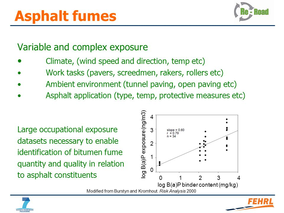 Asphalt fumes Variable and complex exposure Climate, (wind speed and direction, temp etc) Work tasks (pavers, screedmen, rakers, rollers etc) Ambient environment (tunnel paving, open paving etc) Asphalt application (type, temp, protective measures etc) Large occupational exposure datasets necessary to enable identification of bitumen fume quantity and quality in relation to asphalt constituents log B(a)P exposure (ng/m3) 0 1 2 3 4 log B(a)P binder content (mg/kg) 4321043210 Modified from Burstyn and Kromhout.