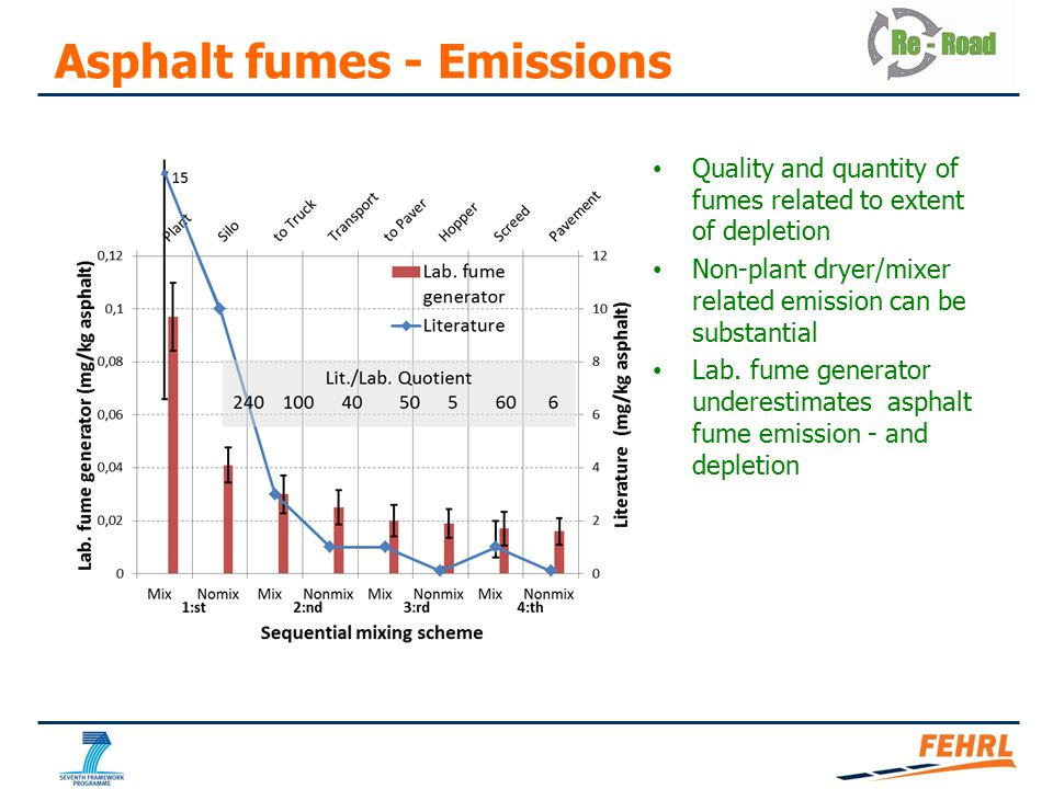 Asphalt fumes - Emissions Quality and quantity of fumes related to extent of depletion Non-plant dryer/mixer related emission can be substantial Lab.