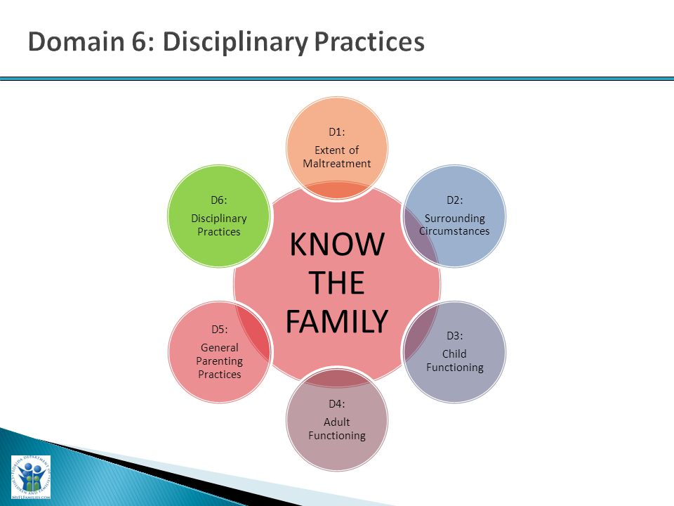 KNOW THE FAMILY D1: Extent of Maltreatment D2: Surrounding Circumstances D3: Child Functioning D4: Adult Functioning D5: General Parenting Practices D6: Disciplinary Practices D6: Disciplinary Practices