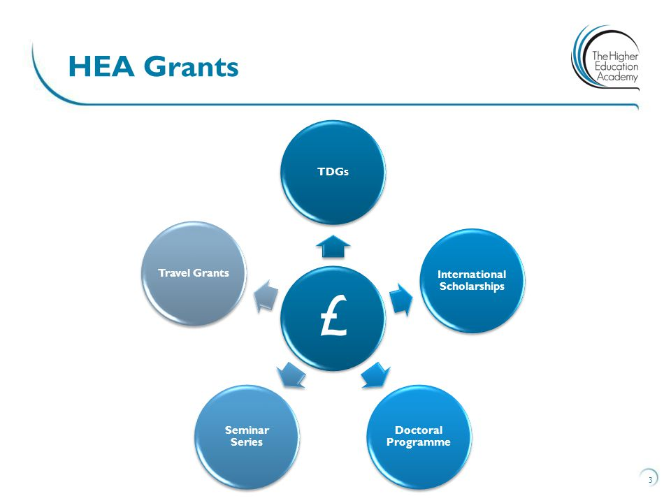 3 HEA Grants 75% to themes of Assessment and Feedback, and Flexible Learning £ TDGs International Scholarships Doctoral Programme Seminar Series Travel Grants